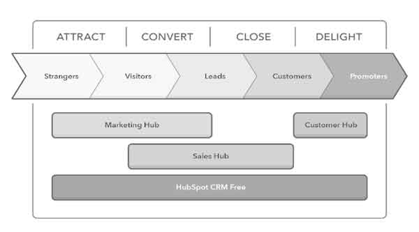 Buyer Journey Cicle