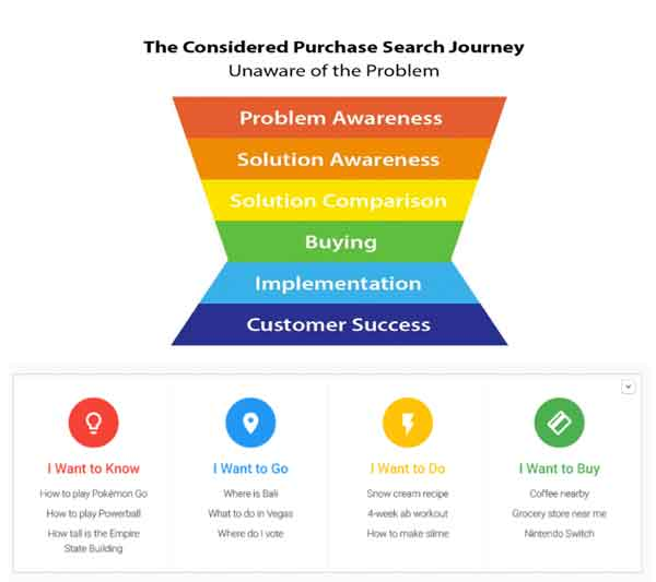 Purchase Search Journey